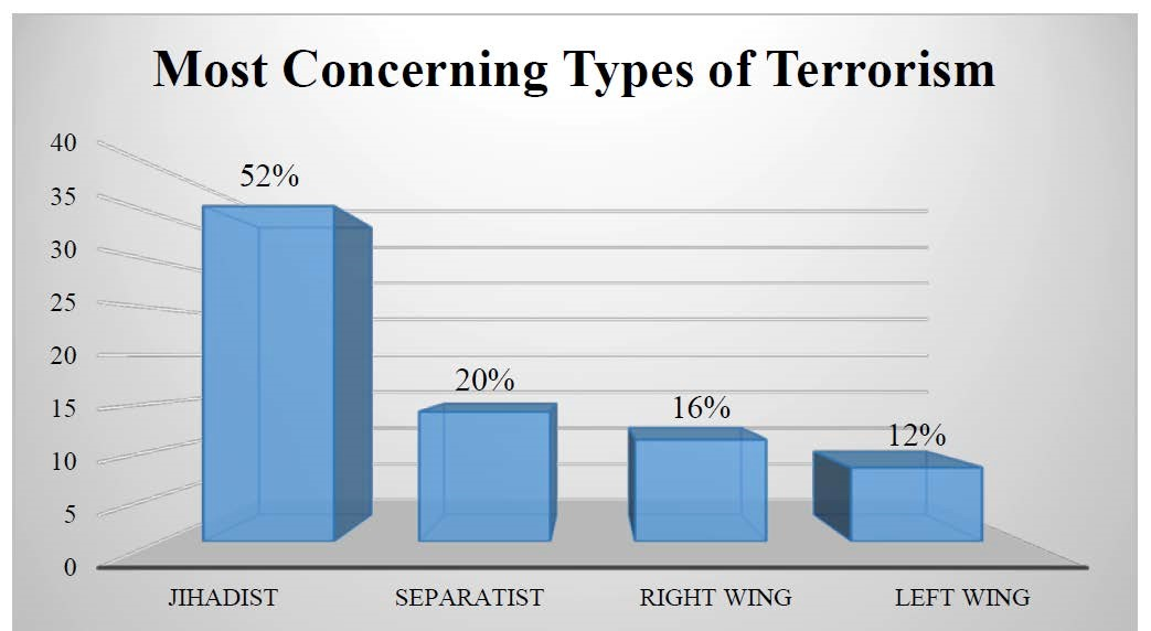 Bar Graph Depicting Most Concerning Types of Terrorism