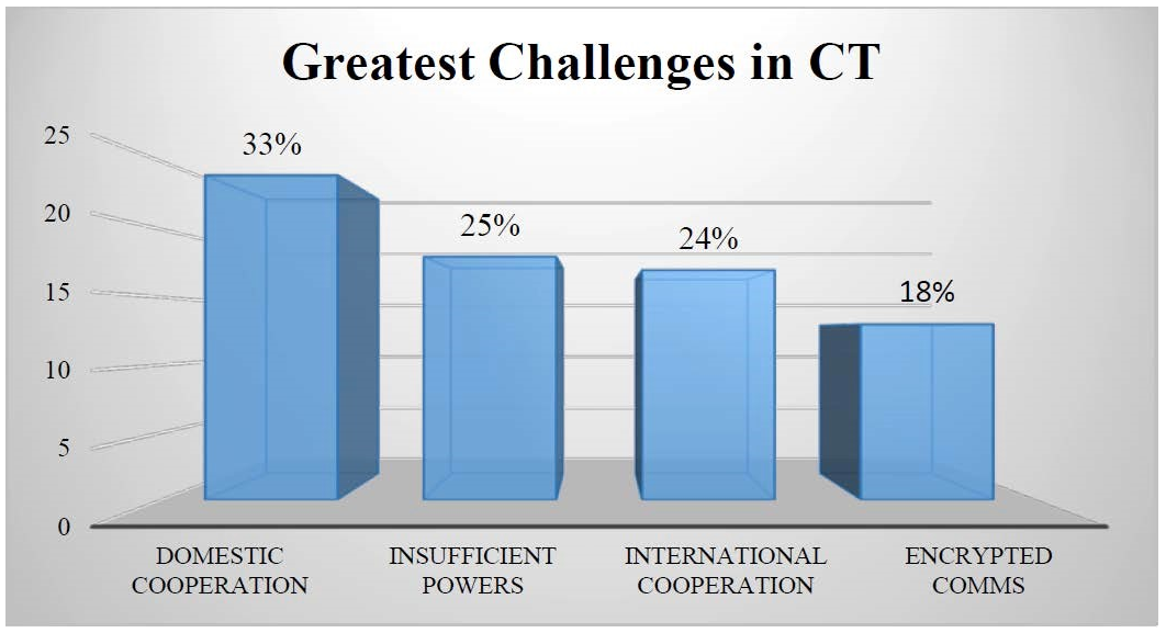 Bar graph of Greatest Challenges in Counterterrorism