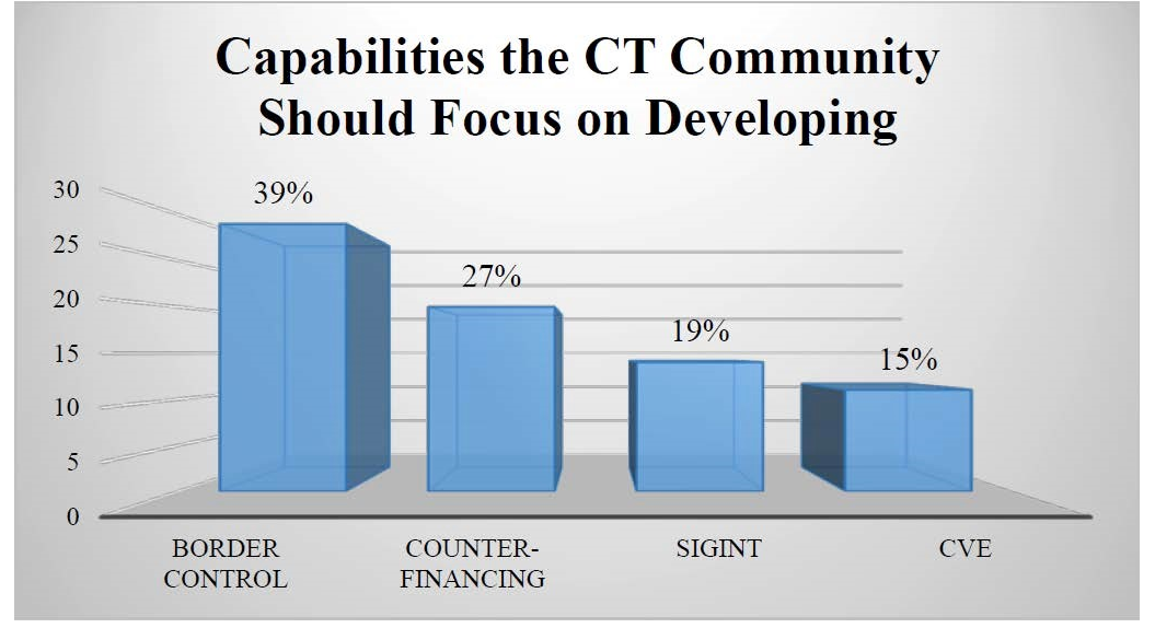 Bar graph representing the most important capabilities the CT community should focus on developing