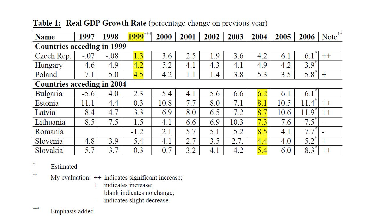 Table depicting Real GDP Growth Rate