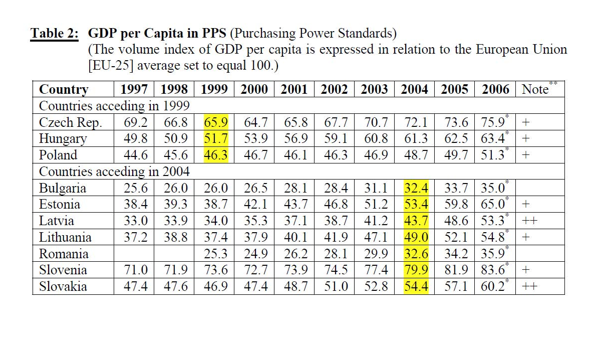 Table depicting GDP per Capita in PPS