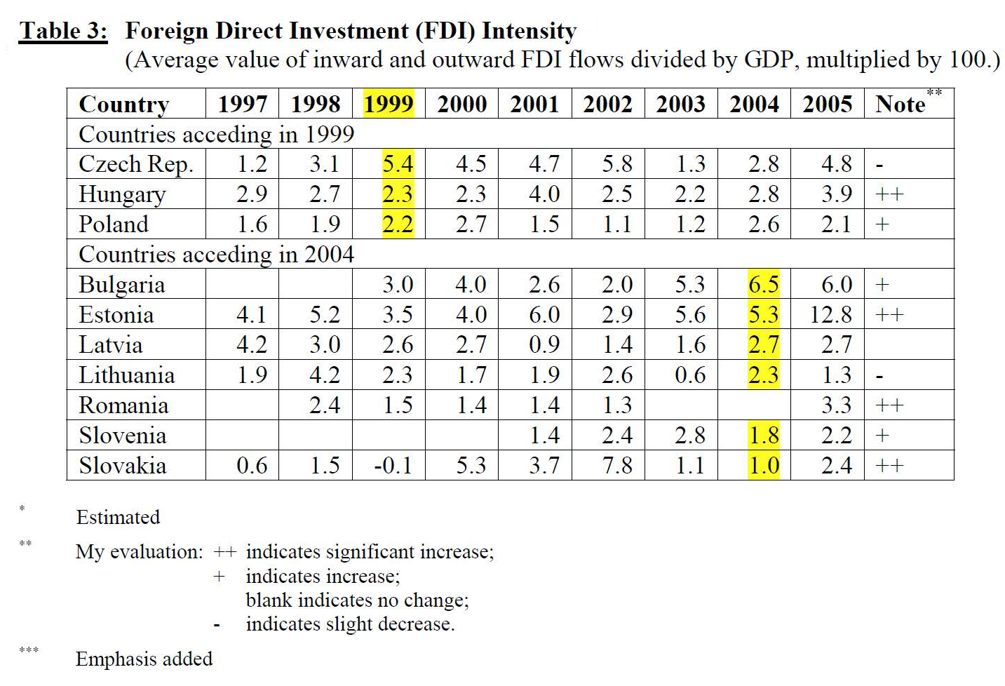 Table depicting Foreign Direct Investment (FDI) Intensity