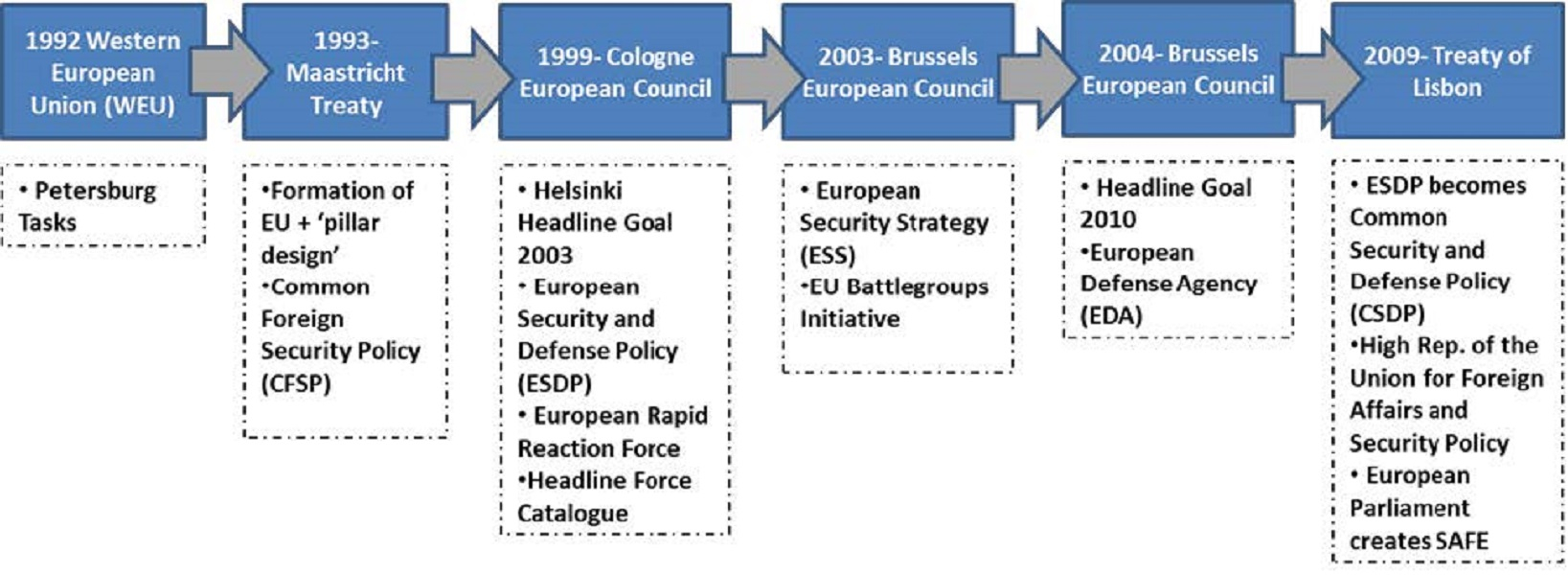 Milestones of EU Security Policy