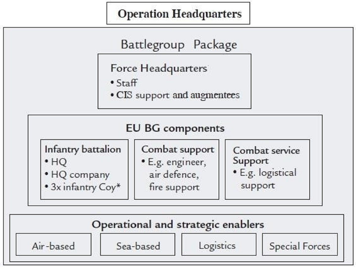 Figure 3: Battlegroup Organization