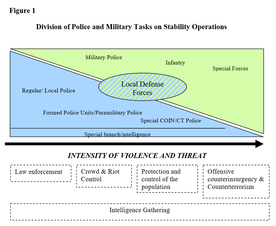 Division of Police and Military Tasks on Stability Operations