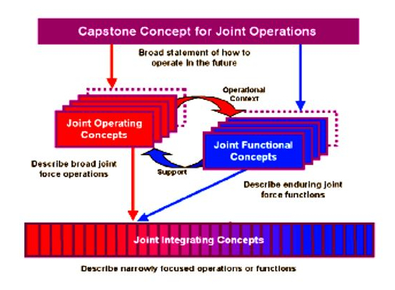 A graphic for capsstone concept for joint operations.