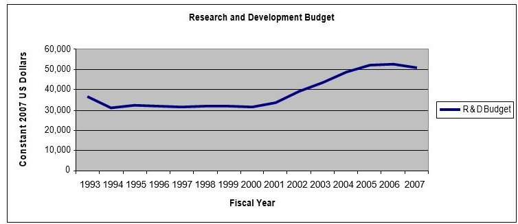 A graph showing research and development budget for fiscal years 1993 to 2008.