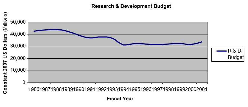 A figure outlining research and development budget in dollars from 1986 to 2001.