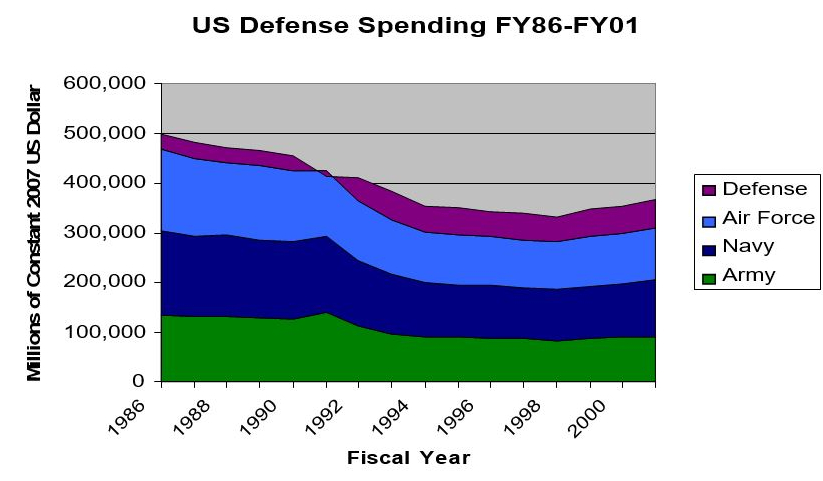 A graph showing US Defense spending compared to Air Force, Navy and Army from 1986 to 2001.