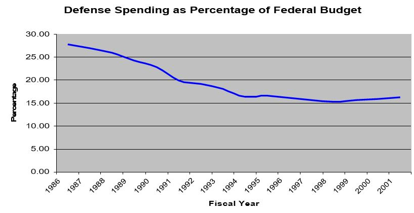 A graph showing defense spending as a percentage of the federal budget.
