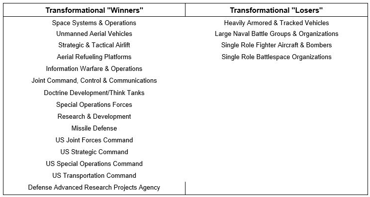 A table on transformation's winners and losers.