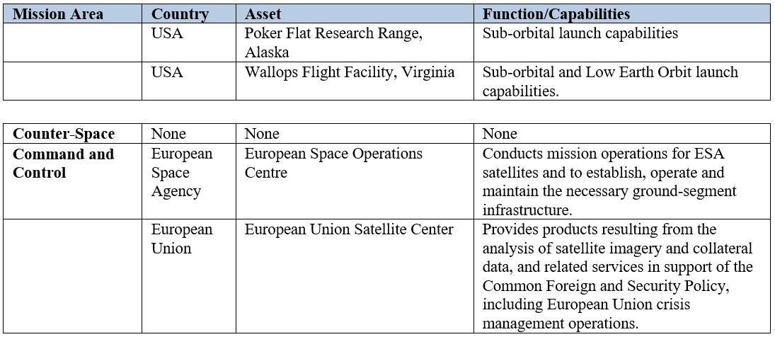 Key NATO Member Civil/Commercial Space Capabilities