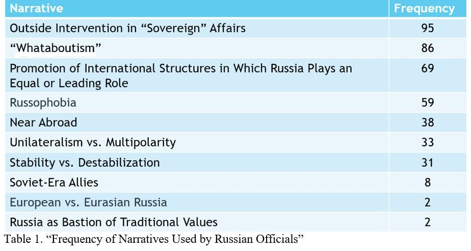 A table showing the frequency of narratives used by Russian officials.
