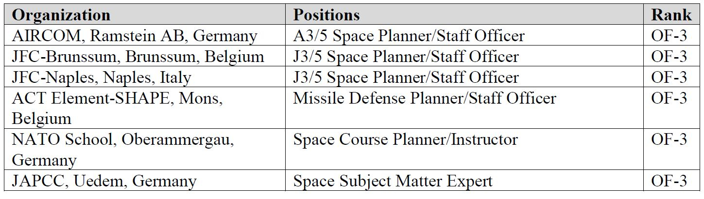 Space operations positions