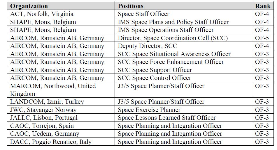 A graphic of NATO space operations positions.