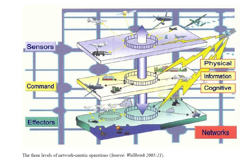 The following diagram illustrates the interaction between the three levels: Sensors are devices and technology for recording information. Decisions on how to proceed are made at the decider (or command) level, which will then affect the (weapons) systems (or effectors) level, where appropriate.
