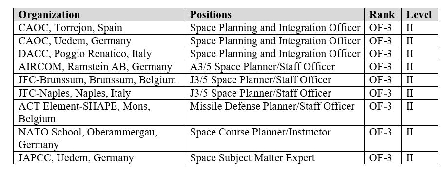 A grid showing recommended space level coding for proposed NATO space positions.