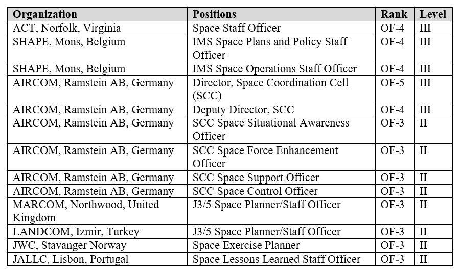 A table for recommended space level coding for proposed NATO space positions.
