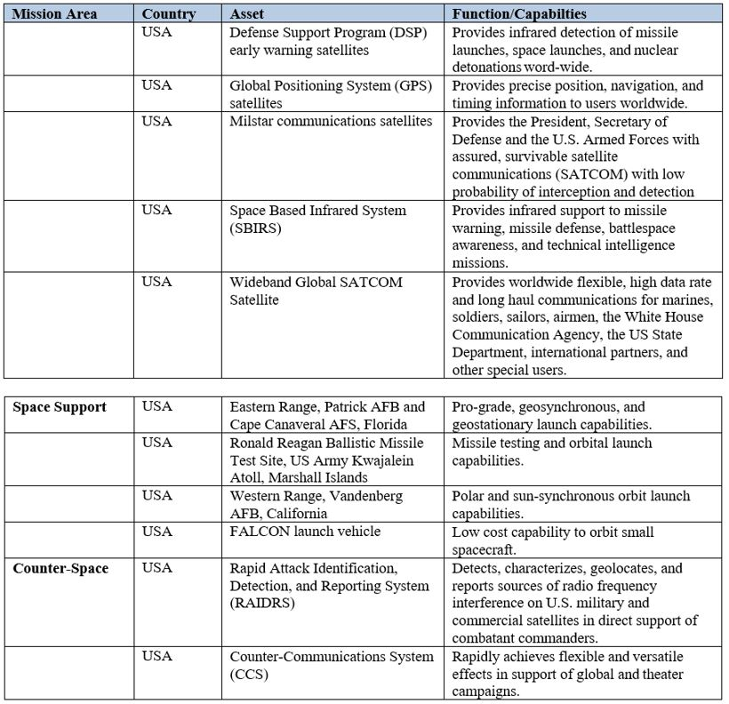 Appendix 1: Key NATO Member Military/Government Space Capabilities.