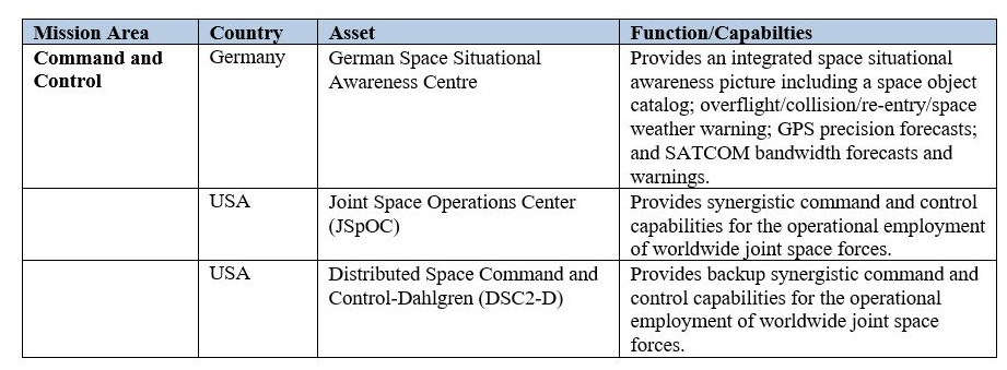 Appendix 1: Key NATO Member Military/Government Space Capabilities