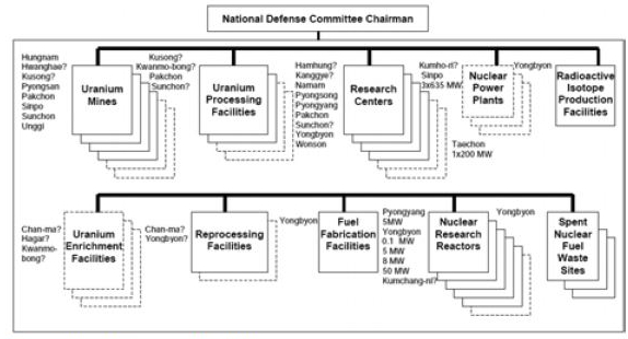 A table outlining North Korea's nuclear infrastructure.