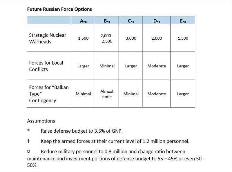 Futire Russian Force Options