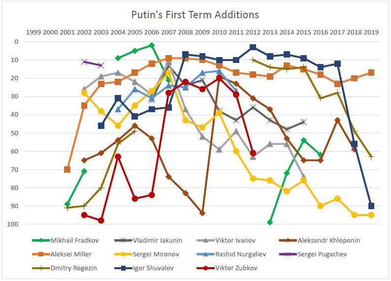 Putin's First Term Additions.