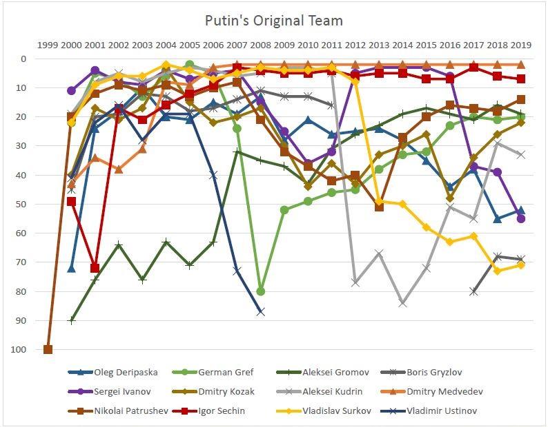 Putin's Original Team