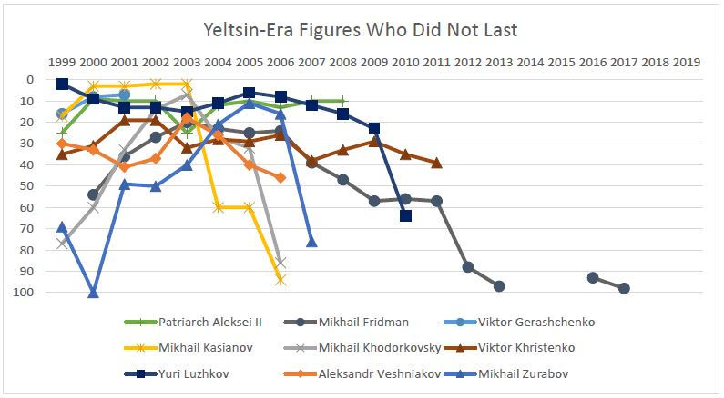 Yeltsin-Era Figures Who Did Not Last.