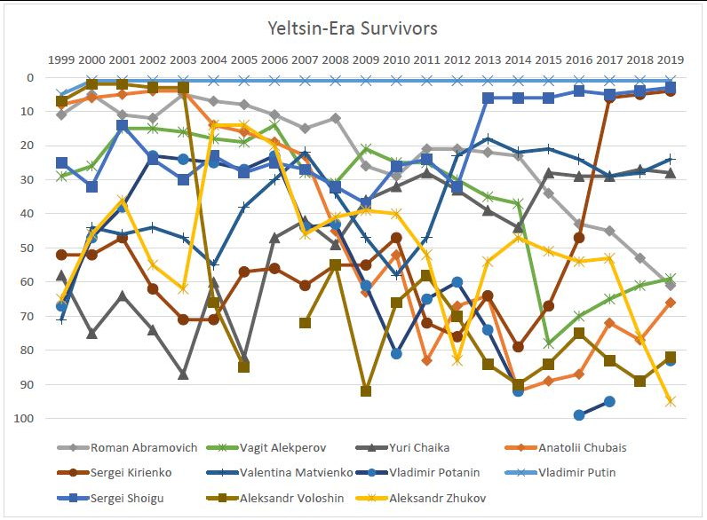 Yeltsin-Era Survivors graph