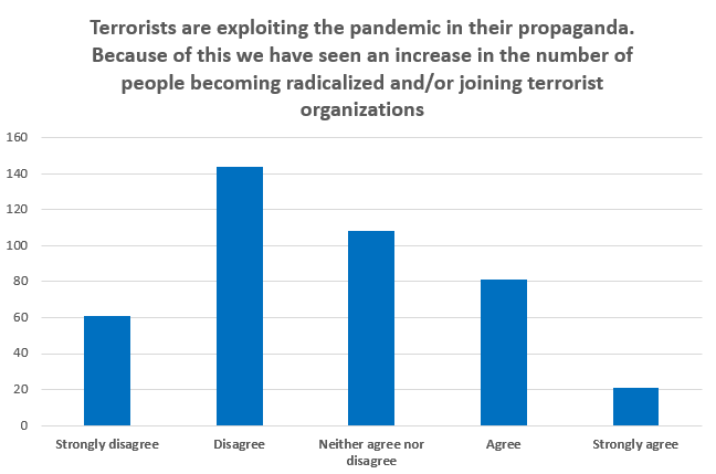 Terrorists are exploiting the pandemic in their propaganda. Because of this we have seen an increase in the number of people becoming radicalized and/or joining terrorist organizations