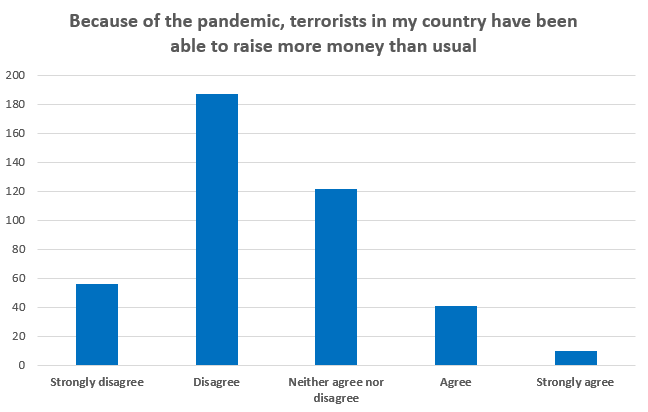 Because of the pandemic, terrorists in my country have been able to raise more money than usual