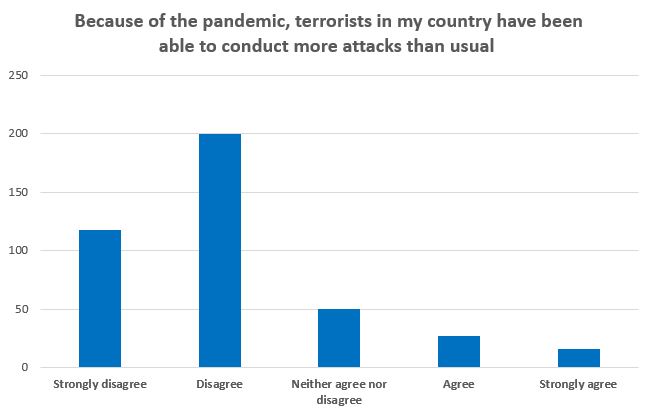 Because of the pandemic, terrorists in my country have been able to conduct more attacks than usual