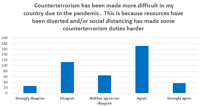 Counterterrorism has been made more difficult in my country due to the pandemic.  This is because resources have been diverted and/or social distancing has made some counterterrorism duties harder
