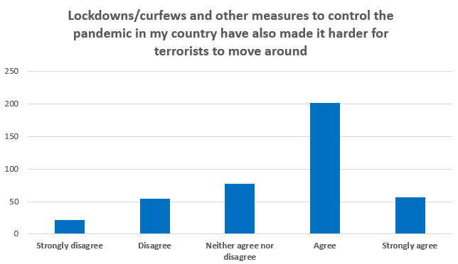 Lockdowns/curfews and other measures to control the pandemic in my country have also made it harder for terrorists to move around
