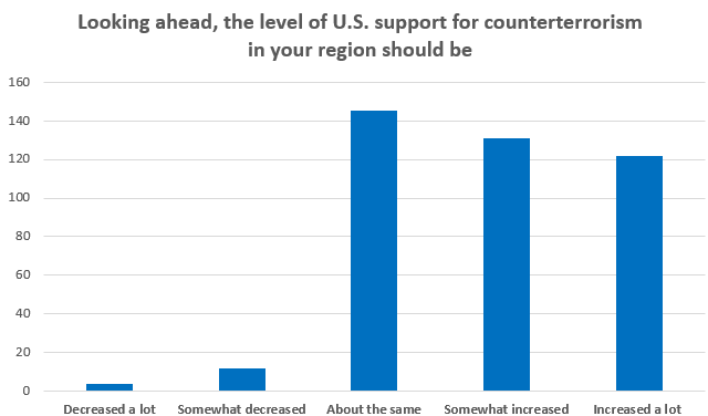 Looking ahead, the level of U.S. support for counterterrorism in your region should be